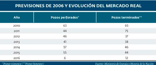 Previsión de 2006 y evolución del mercado real.