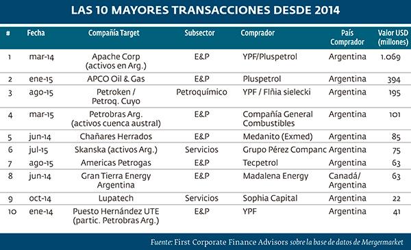 Las 10 mayores transacciones desde 2014