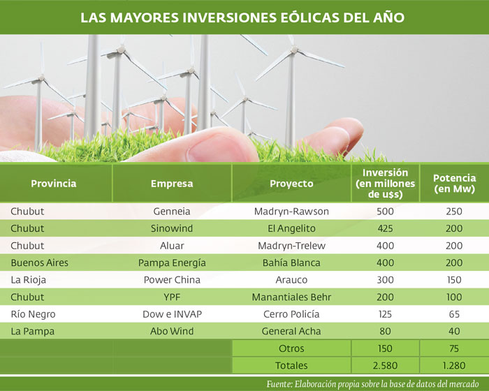 Las mayores inversiones eolicas del año